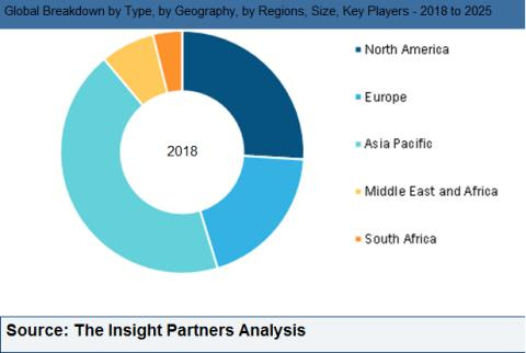 Global Low Power Wide Area Network (LPWAN) Market is accounted to US$ 986.0 Mn in 2017 and is expected to grow at a CAGR of 53.2% during the forecast period 2018 – 2025, to account to US$ 28746.5 Mn by 2025