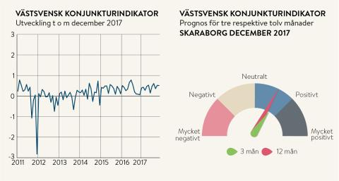 Optimism hos Skaraborgs företagare