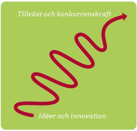 Pressinbjudan: Innovationscenter för landsbygden bjuder Landshövdingen på företagsbesök