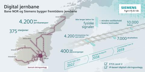 Digital Jernbane Infografik 2