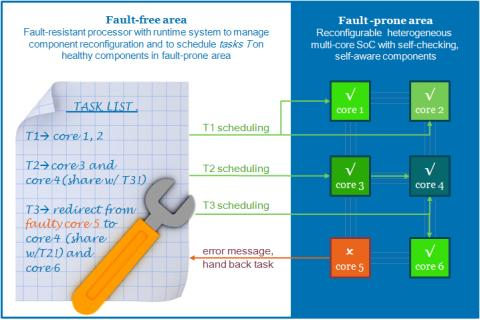 Desyre design for fault-tolerant systems-on-chip