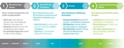 AkzoNobel startet Start-up-Wettbewerb Imagine Chemistry 2018