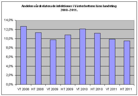Andelen vårdrelaterade infektioner i Västerbotten 2008-2011