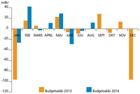 Utfallet på statens budget visar ett överskott i augusti