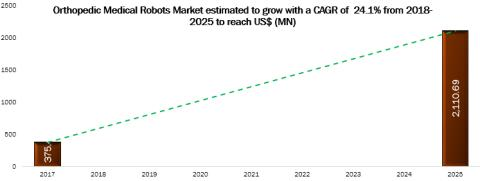 Orthopedic Medical Robots Market Analysis 2018-2025: Key Findings, Regional Analysis, Key Players Profiles and Future Prospects
