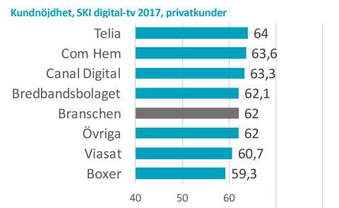 Kundnöjdhet SKI digital-tv 2017