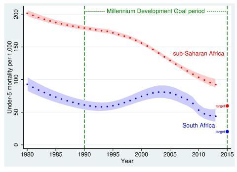 Barnadödlighet i Sydafrika och subsahariska Afrika mellan 1980-2015. (Från PLOS Medicine).