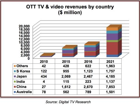 Asia Pacific OTT TV & video revenues to triple