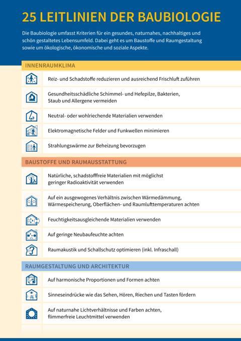 25 Leitlinien der Baubiologie