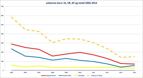Ankomne barn 2005-2014 per forening