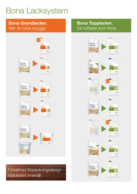 Bona lacksystem - översikt gamla och nya etiketter