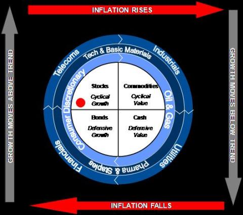 "Trevor Greetham´s Investment Clock July 2012: The ""M"" shaped cycle"