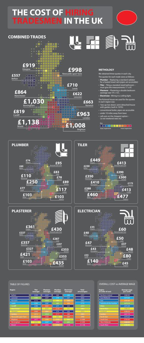 The Cost of Hiring a Tradesman in the UK
