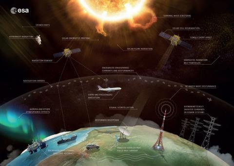 Europa måste bli bättre på att förstå rymdvädret