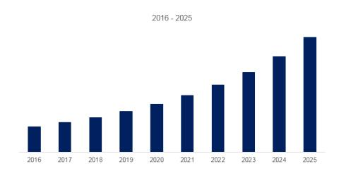 Refrigerated Sea Transport Containers Market Analysis and Forecasts to 2025 By Recent Trends, Developments In Manufacturing Technology And Regional Growth Overview