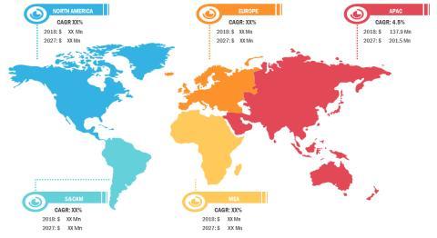Global Cervical Cancer Treatment Market Comprehensive Evaluation of the Market via in-Depth Qualitative Insights by 2027