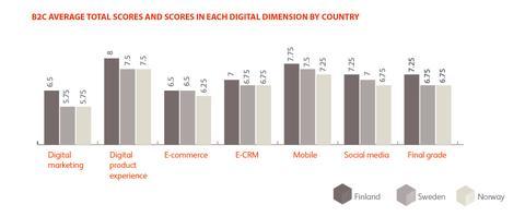 De är bäst på digitalisering i Norden