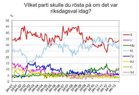 Demoskops väljarbarometer för juni 2013