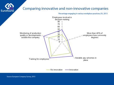 Nurturing innovation at work