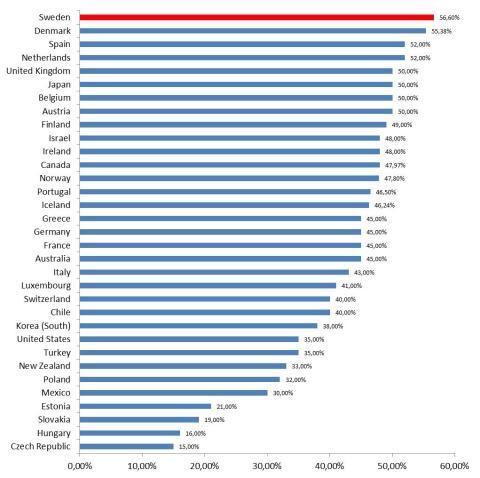 Diagram: Högsta marginalskatt i OECD-länderna, 2012
