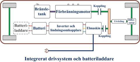 Integrerat drivsystem och batteriladdare