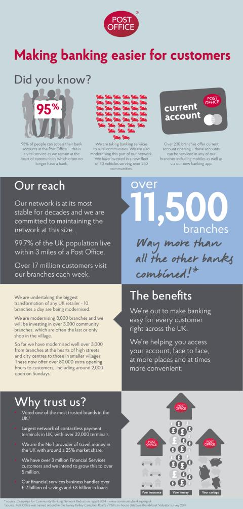 Post Office Banking Infographic