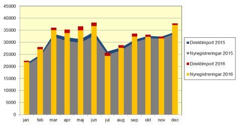 Nya bilar ökade med 10,4 procent