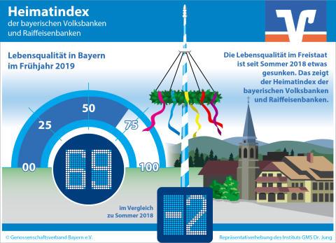 Heimatindex der bayerischen Volksbanken und Raiffeisenbanken