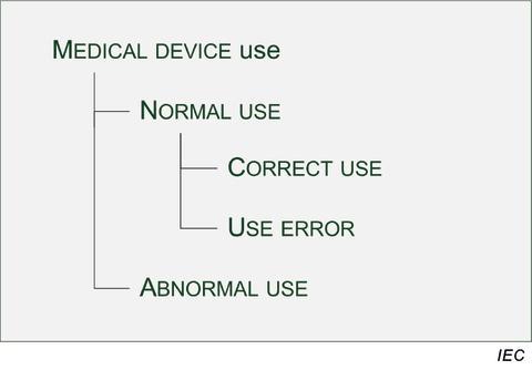 Medicinteknisk utrustning