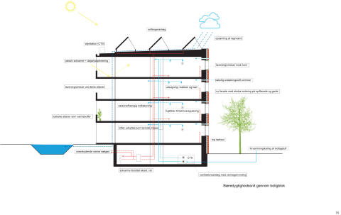 Bæredygtighedsprincip i boligblok, Viby Syd
