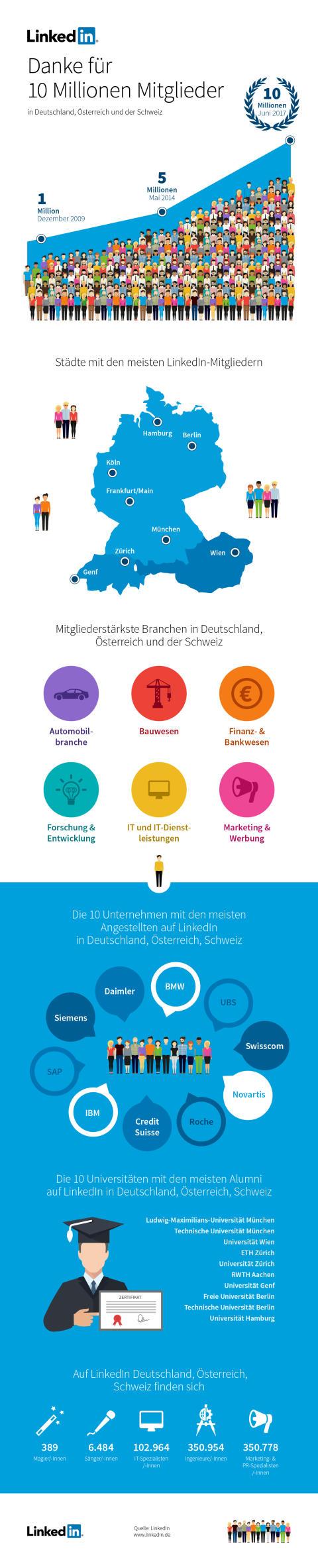 LinkedIn erreicht 10 Millionen Mitglieder im deutschsprachigen Raum
