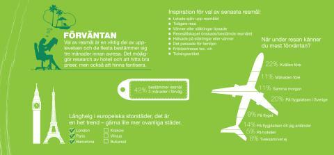Infografik Resenären (rikssiffror) - Förväntan