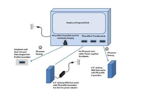 Upp till 100 W över USB –  USB Power Delivery är nu internationell och svensk standard.