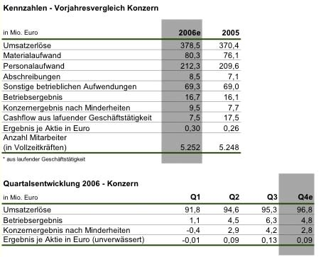 MediClin meldet vorläufige Zahlen für das Geschäftsjahr 2006