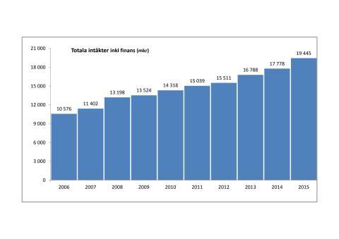 Insamling till 90-konton når nya rekordnivåer– Svensk Insamlingskontroll presenterar ny statistik