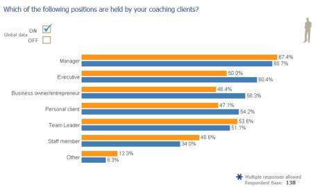 Vem använder coach?