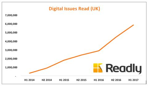 Readly doubles its digital magazine sales in 2017