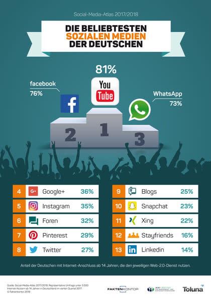 YouTube, Facebook und WhatsApp sind die meist genutzten Social Service-Kanäle