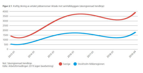 Kraftig ökning av antalet jobbannonser.