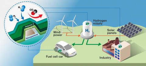Fast and accurate sensors will be crucial in a sustainable society where hydrogen is an energy carrier.