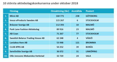 10 största konkurserna under oktober 2018