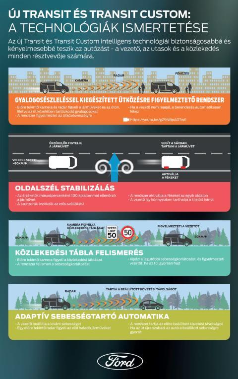 transit tecnológiák - magyarázó infografika