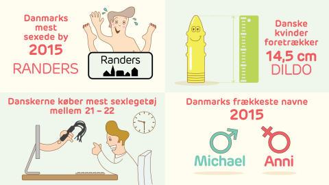 Danskernes sexvaner 2015
