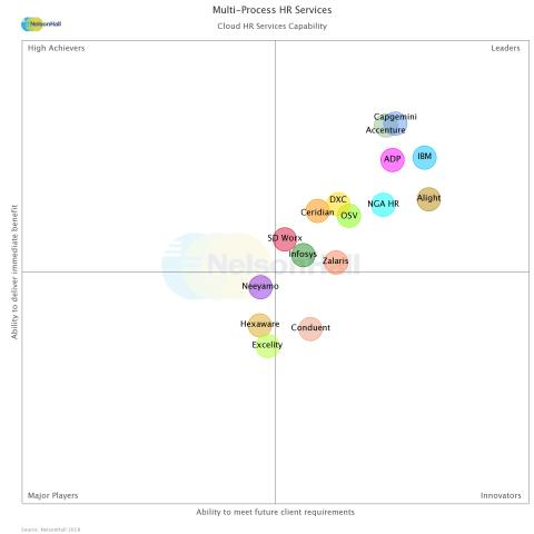 Zalaris recognised as a market leader for its cloud HR services capability by NelsonHall