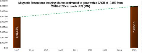 Magnetic Resonance Imaging Market Analysis 2018-2025: Key Findings, Regional Analysis, Key Players Profiles and Future Prospects