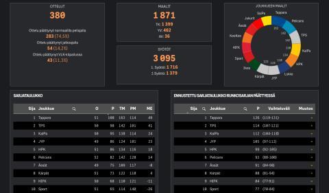 Kuka voittaa liigan? Analytiikkapalvelu ennustaa lopputuloksen
