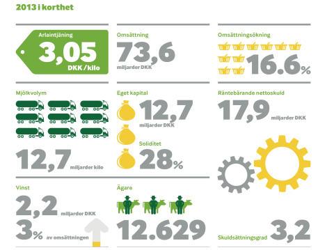 Nyckeltal Arlas årsresultat 2013