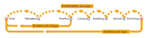 Bussar från Tomelilla och Simrishamn