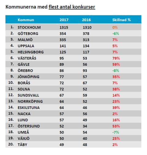 Kommunerna med flest antal konkurser