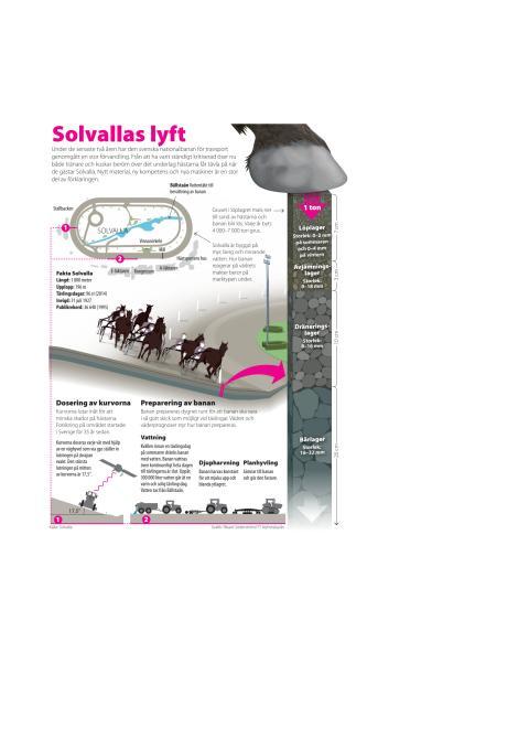 Elitloppet grafik: Solvallas lyft, 4-spalt
